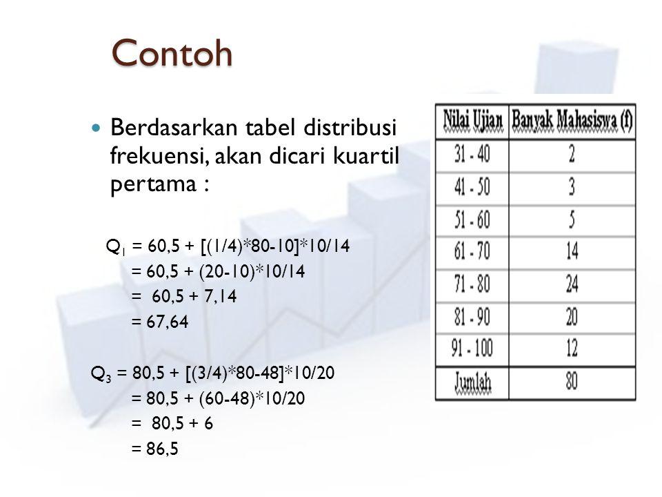 Contoh Berdasarkan tabel distribusi frekuensi, akan dicari kuartil pertama : Q1 = 60,5 + [(1/4)*80-10]*10/14.